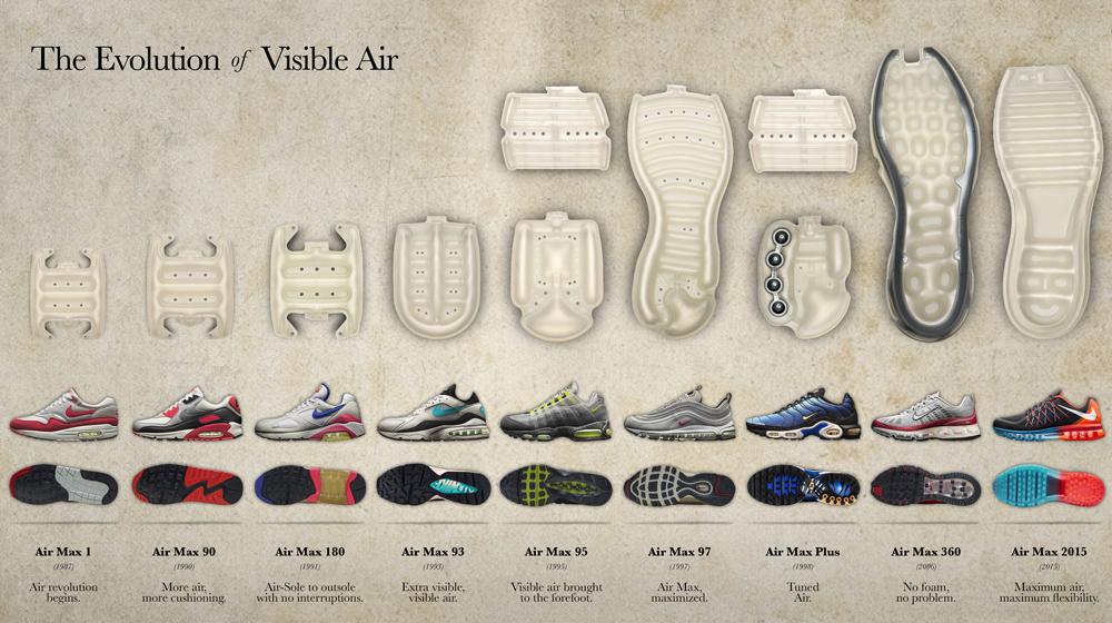 Geschiedenis van de Nike Air Max